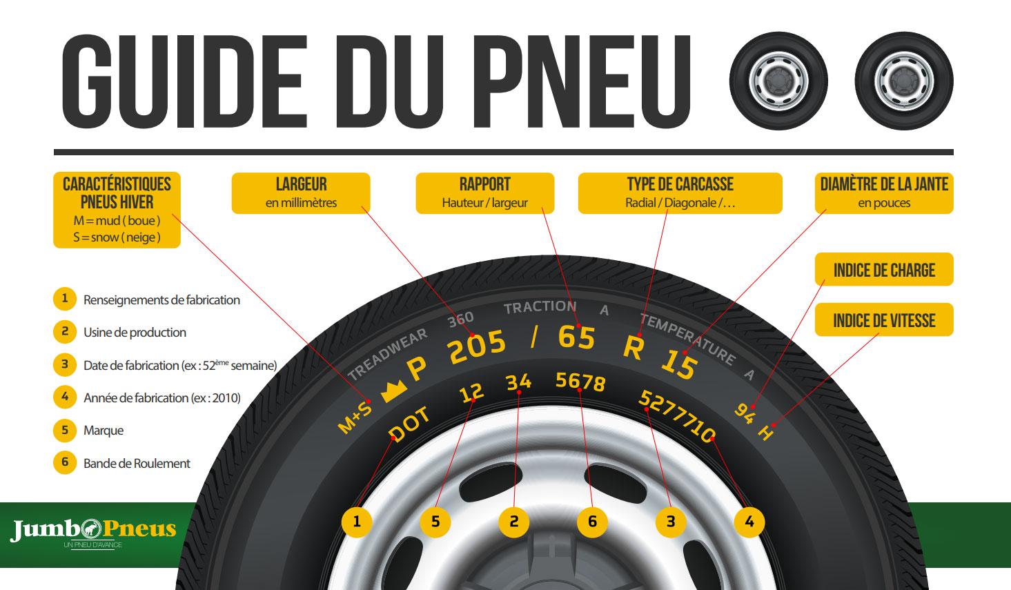 Jumbo Pneus vous aide à lire et comprendre un pneu